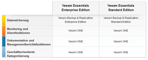 Veeam Essentials Editions